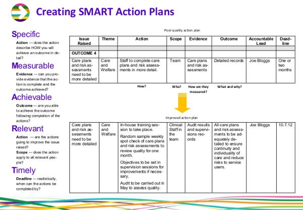 creating smart action plans