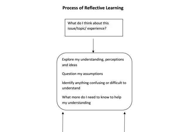 process of reflective learning