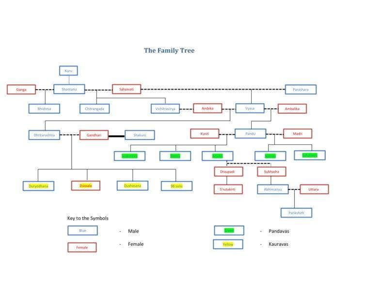 10  family tree outline templates