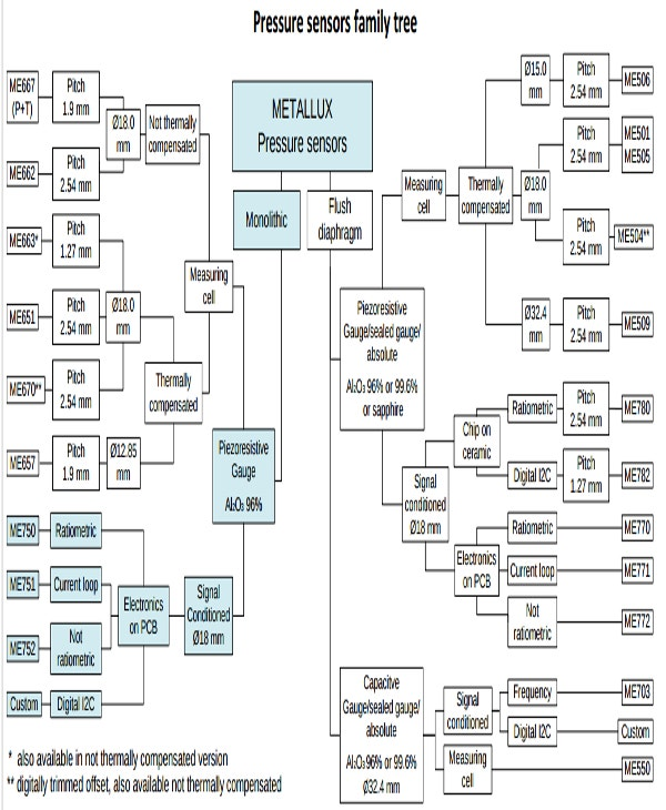 pressure sensors family tree1