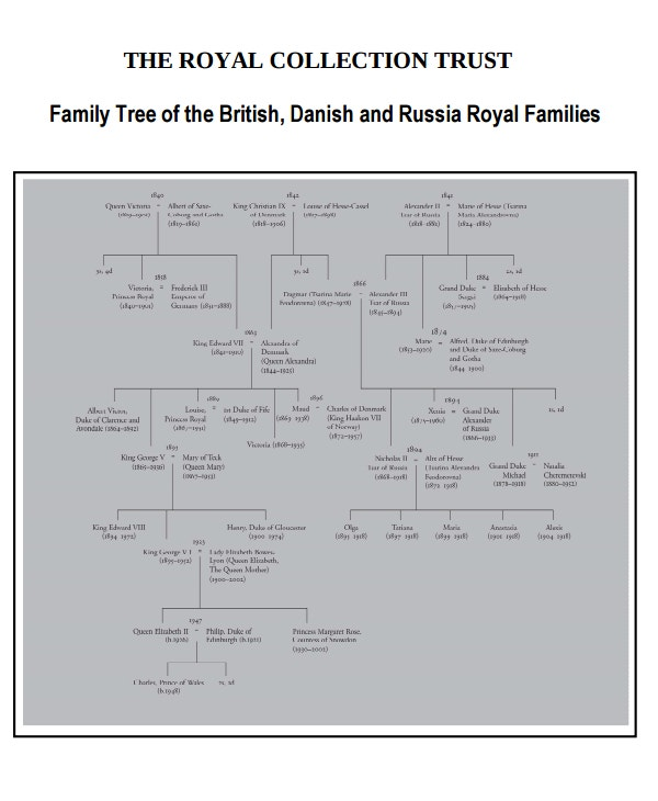 royal faberge family tree