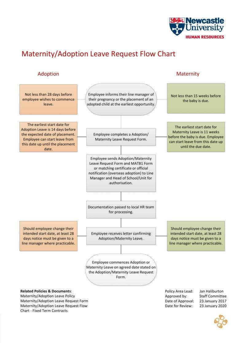 maternity-request-process-1