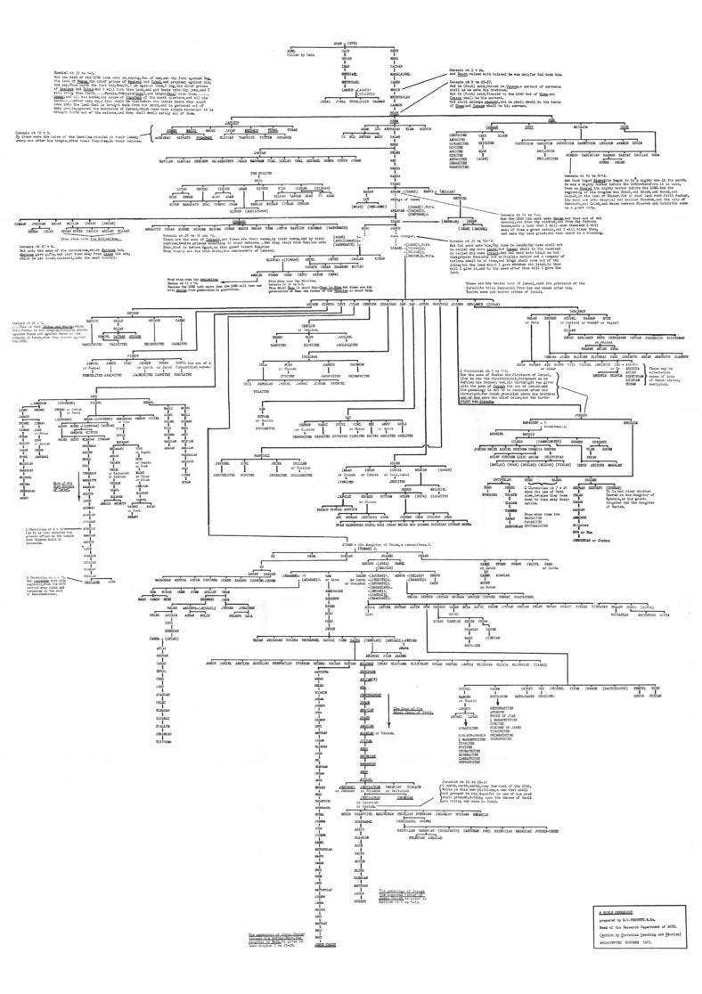 Bible Genealogy Tree