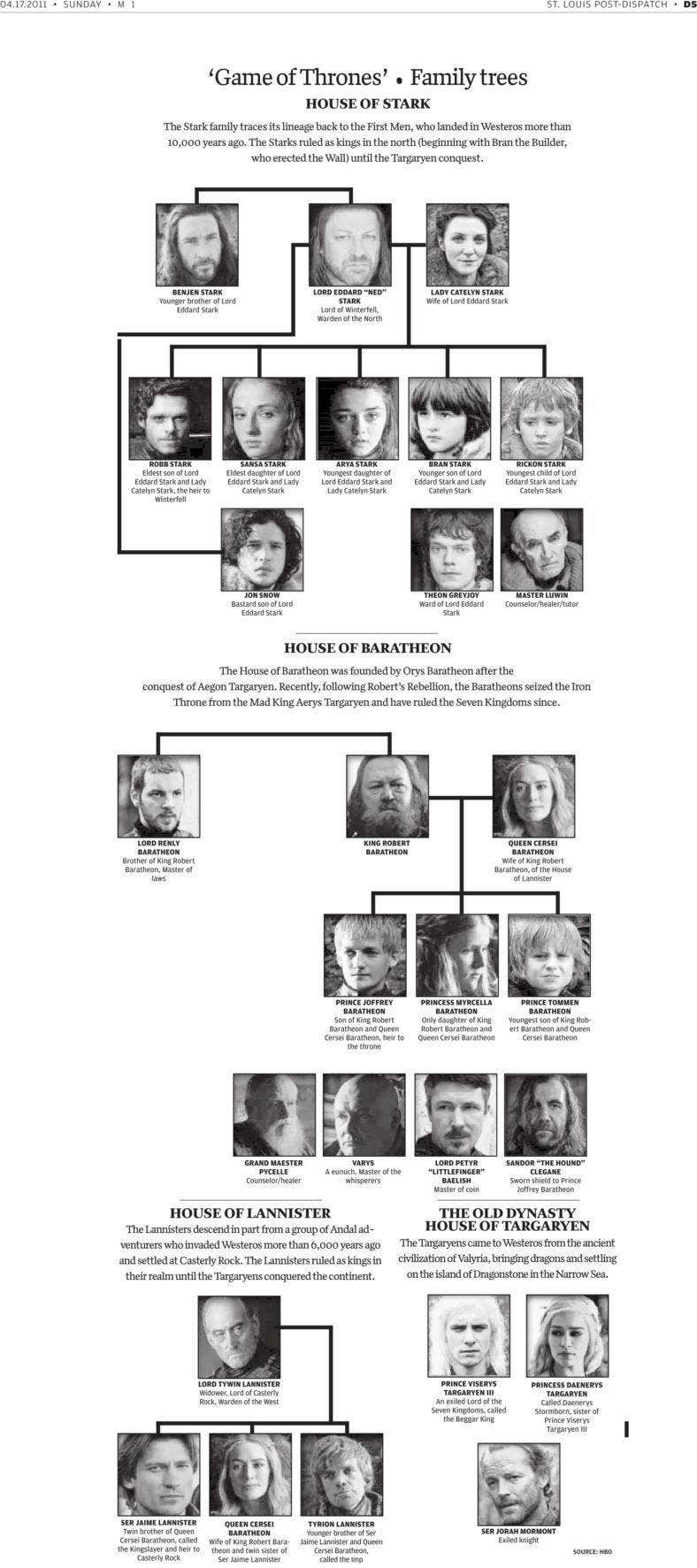 game of thrones family tree template