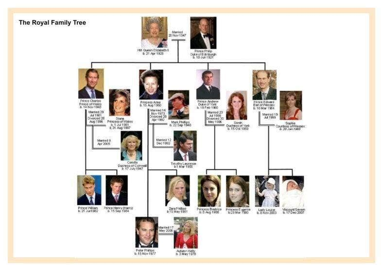 Royal Family Tree Template