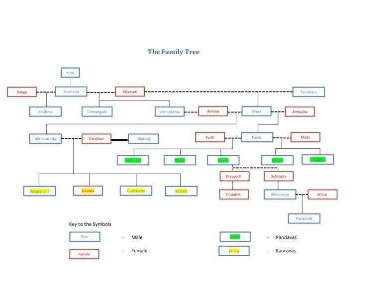 sample family tree format template