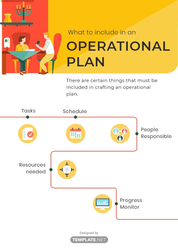 what to include in an operational plan