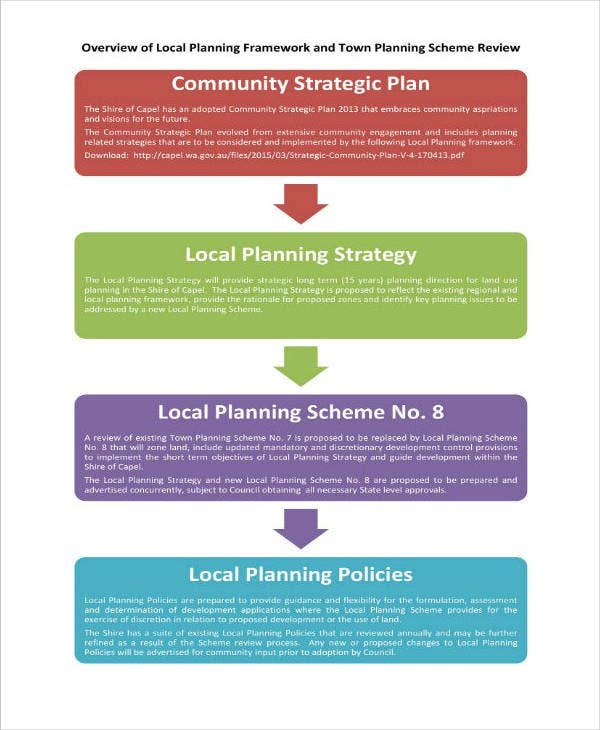 Community Local Strategic Planning