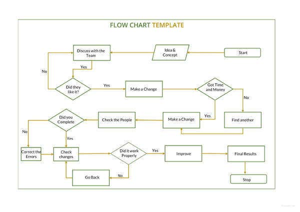 sample flow chart template1