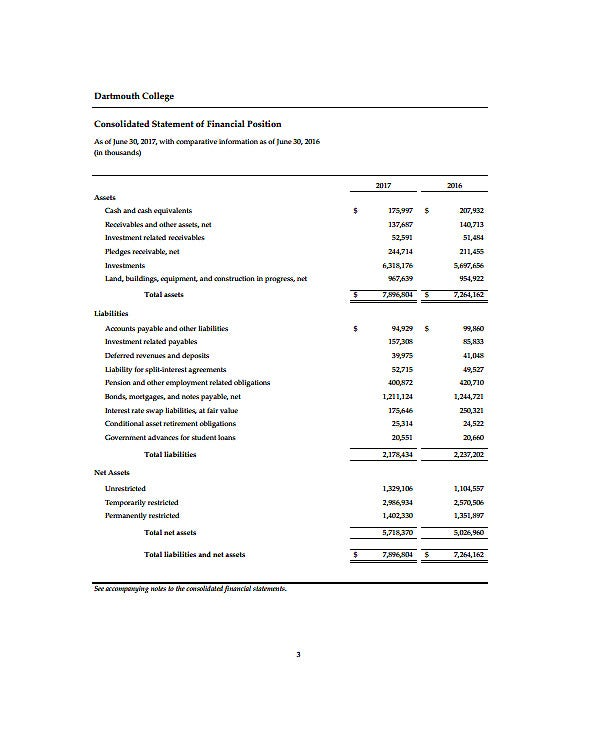 college annual financial report template