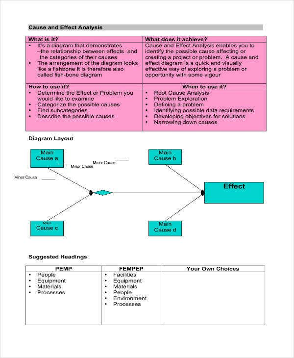 Root Cause Analysis Sample