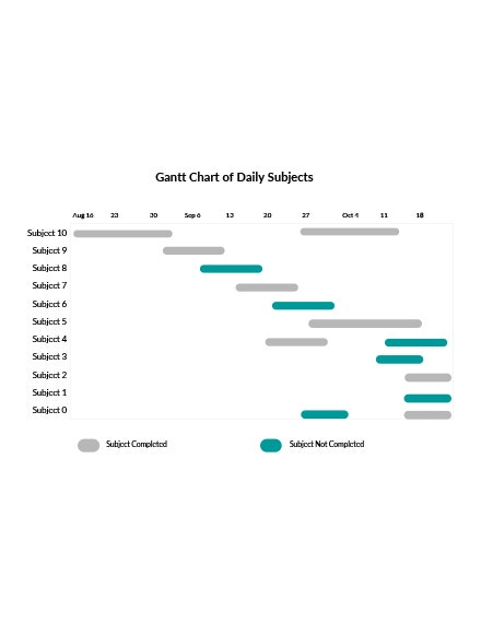 gantt chart of daily subjects template