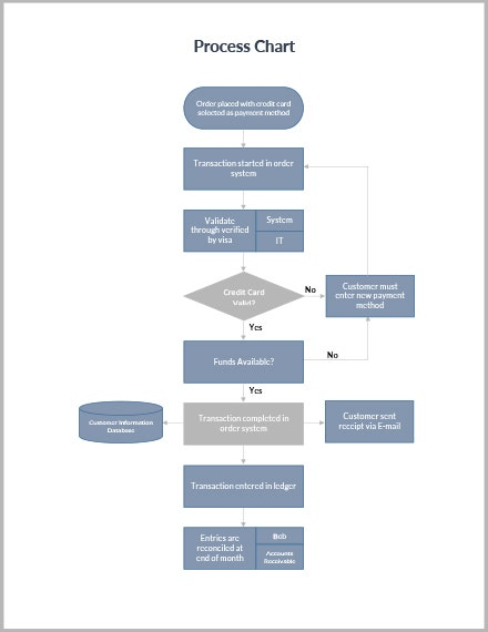 process chart template