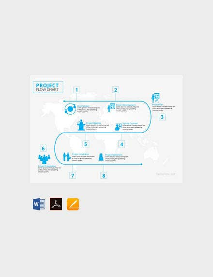 project flow chart sample1