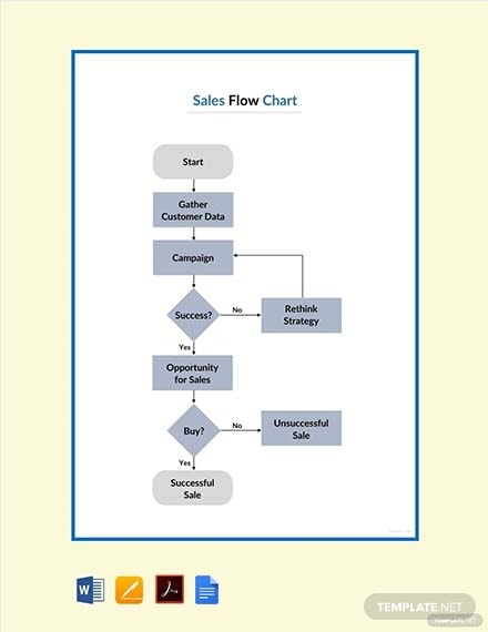 sales flowchart template 1
