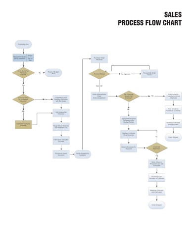 basic-sales-flowchart-template