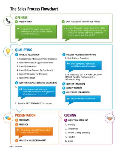 formal-sales-process-flowchart-template