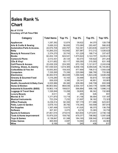 sale rank chart template