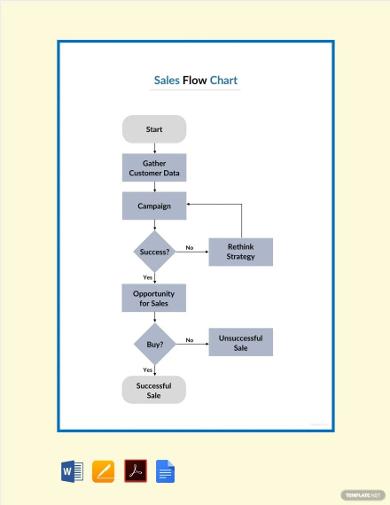 sales-flowchart-template