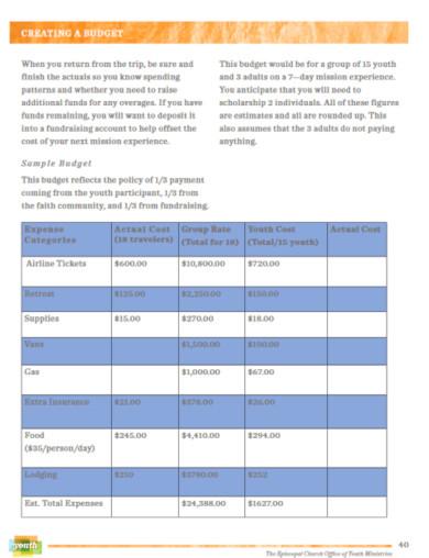 basic fundraising budget format
