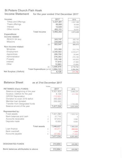 church annual financial statement