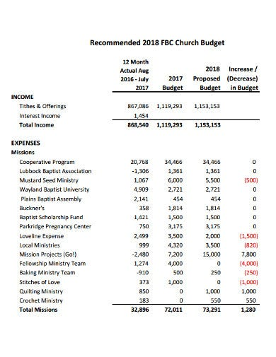 church budget example