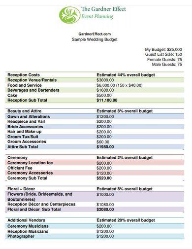 editable wedding budget template