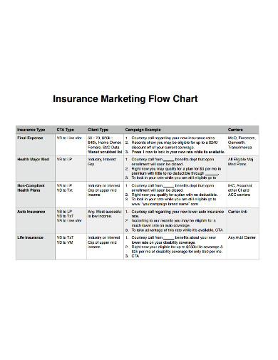 event marketing flowchart template