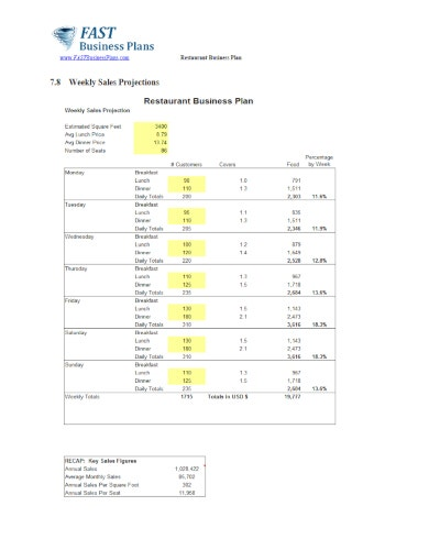 highlighted restaurant budget template