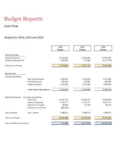 revised budget report template