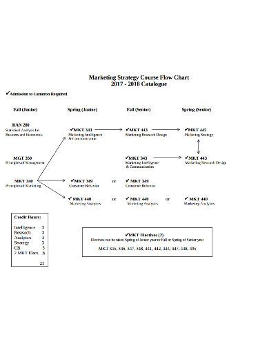 sample marketing flowchart