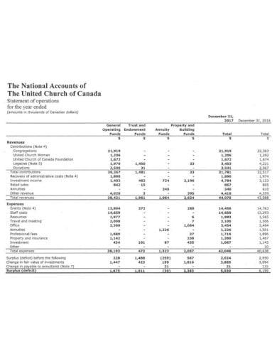 small church financial statement