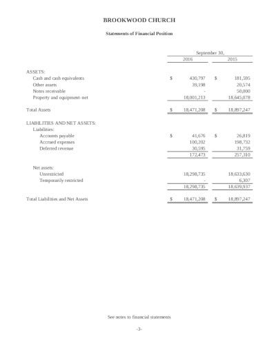 statement of church financial position