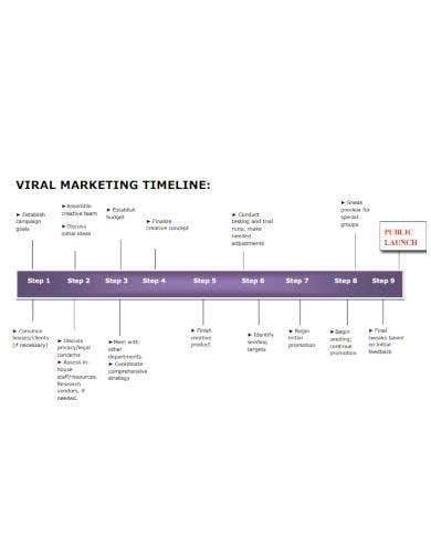 viral marketing timeline template