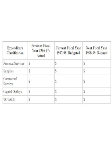 compact public works department budget template