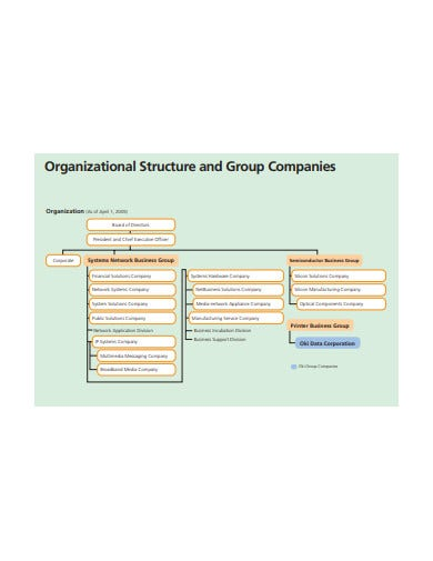 company structure format