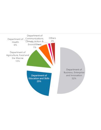 comprehensive department budget template