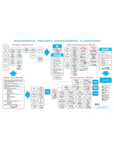 construction management flow chart template