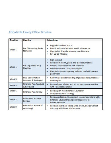family office timeline template