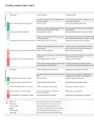 formal workflow assessment template
