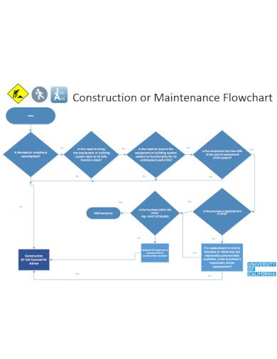 maintenance and construction flow chart template