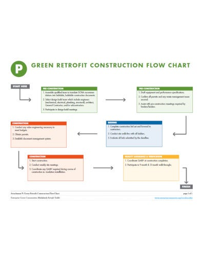 modern construction flow chart template