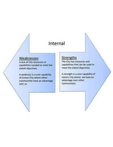 modern nonprofit swot analysis template