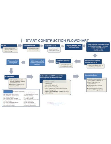 phased construction flow chart template