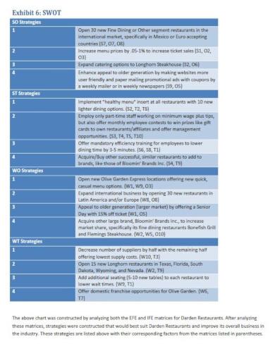 10  restaurant swot analysis templates