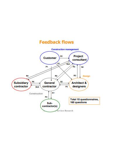 project feedback flow template