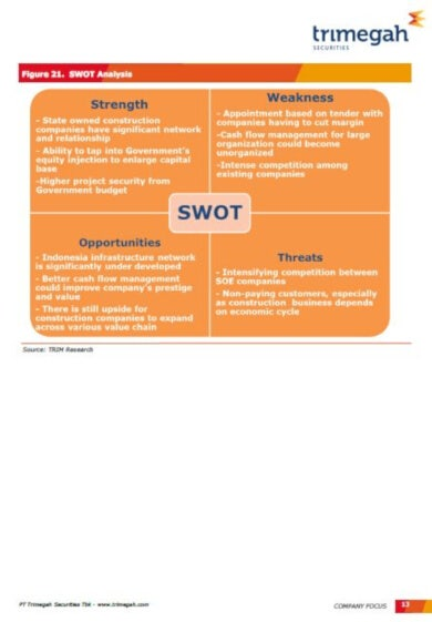 sample construction swot analysis template