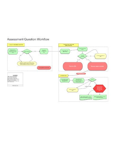 standard workflow assessment in pdf