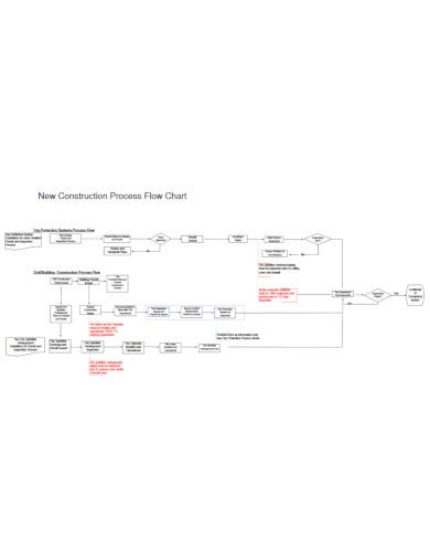 traditional construction flow chart template