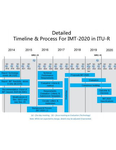 work plan timeline in pdf